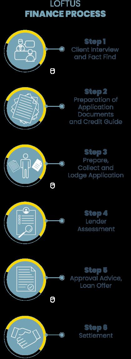 Loftus-Finance---Our-Process-Infographics-Mobile