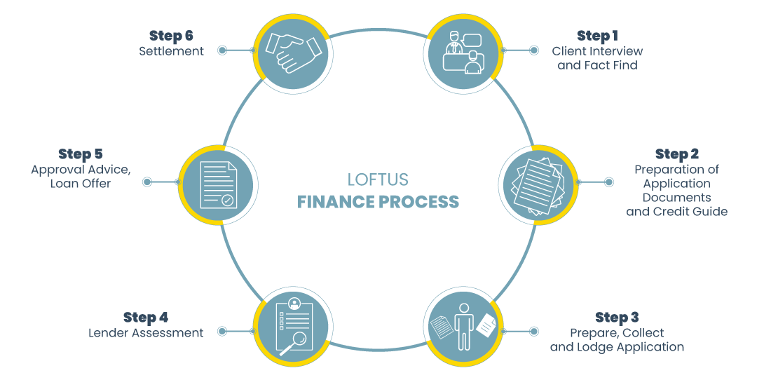 Loftus-Finance---Our-Process-Infographics